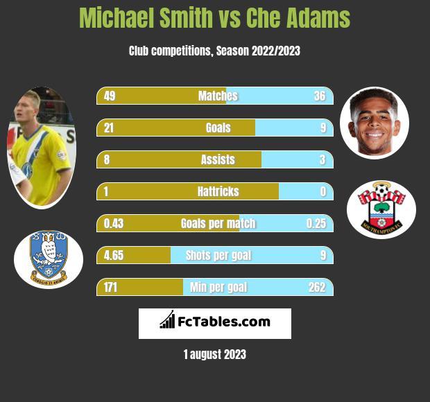 Michael Smith vs Che Adams h2h player stats