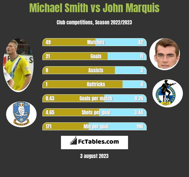 Michael Smith vs John Marquis h2h player stats