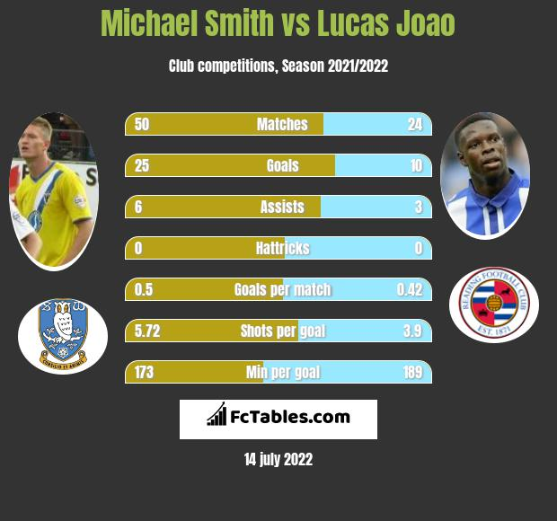 Michael Smith vs Lucas Joao h2h player stats