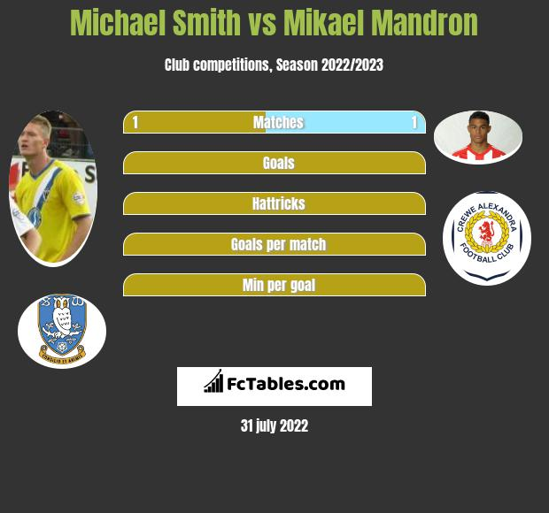 Michael Smith vs Mikael Mandron h2h player stats