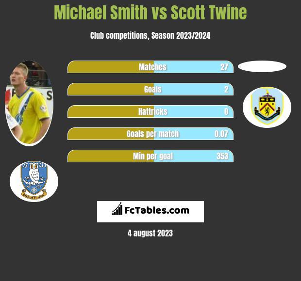 Michael Smith vs Scott Twine h2h player stats