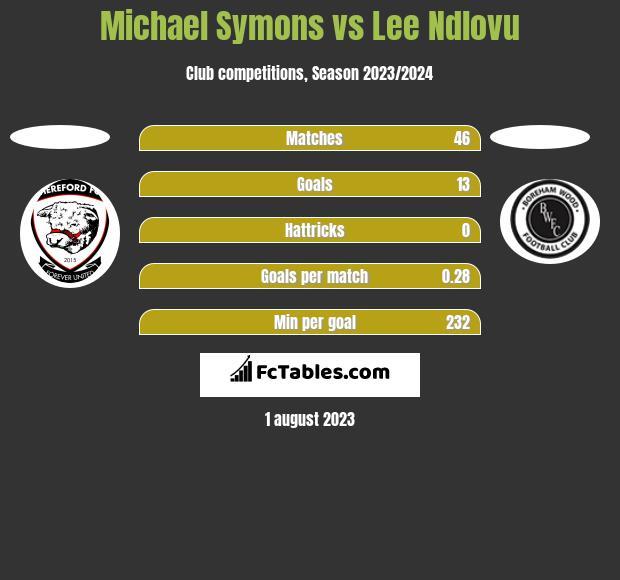 Michael Symons vs Lee Ndlovu h2h player stats