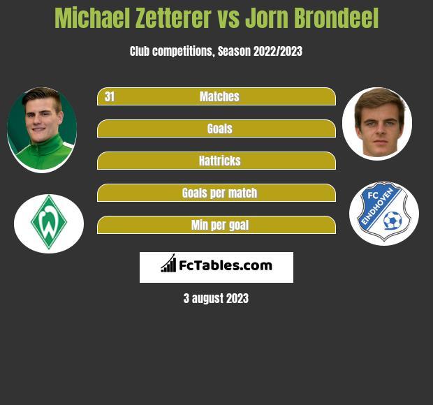 Michael Zetterer vs Jorn Brondeel infographic