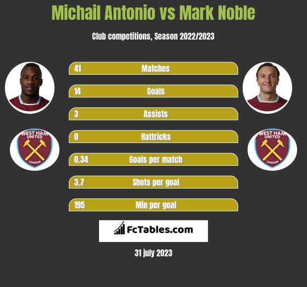 Michail Antonio vs Mark Noble infographic