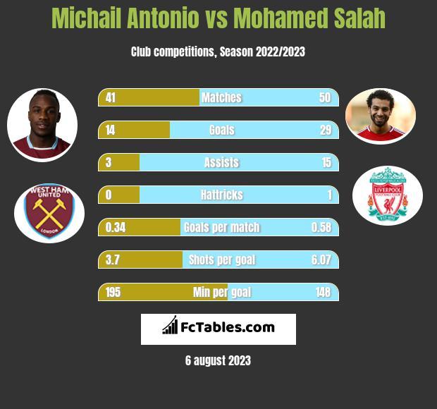 Michail Antonio vs Mohamed Salah infographic