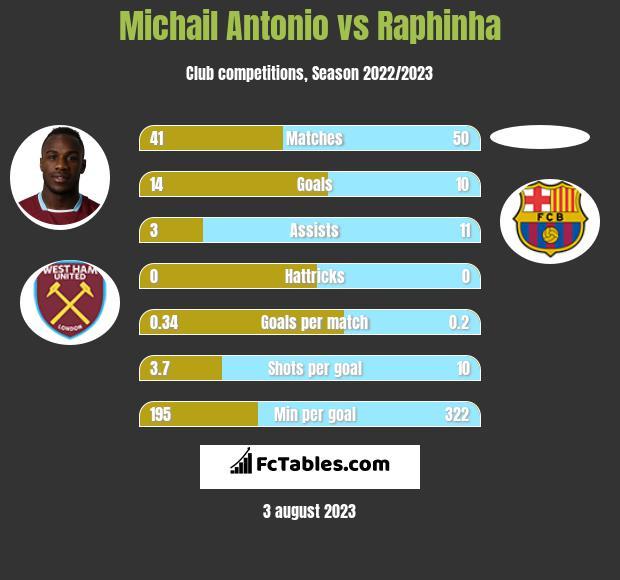 Michail Antonio vs Raphinha h2h player stats