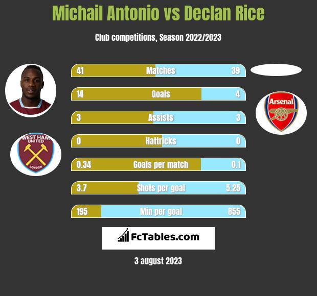 Michail Antonio vs Declan Rice infographic