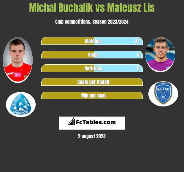 Michal Buchalik vs Mateusz Lis infographic