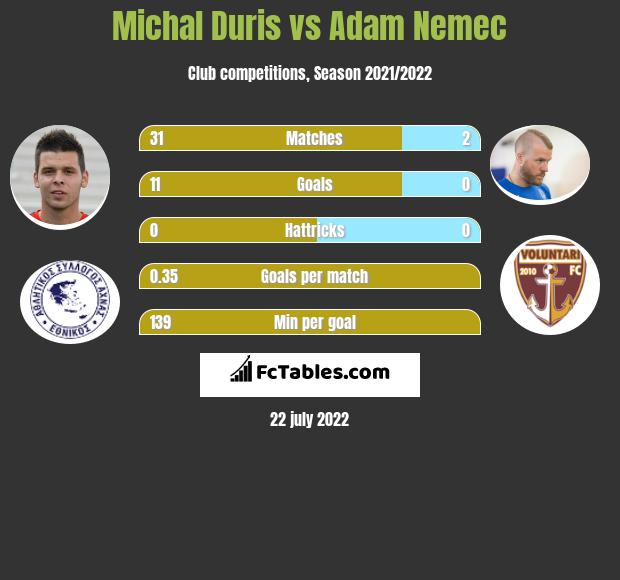 Michal Duris vs Adam Nemec h2h player stats