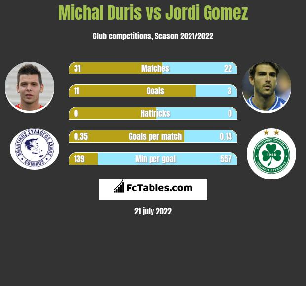 Michal Duris vs Jordi Gomez infographic