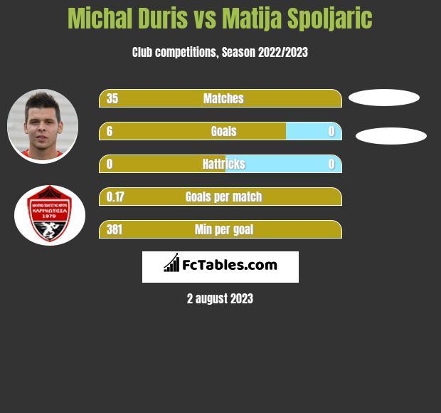 Michal Duris vs Matija Spoljaric h2h player stats