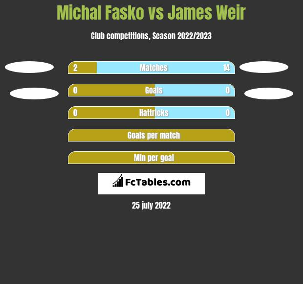 Michal Fasko vs James Weir h2h player stats
