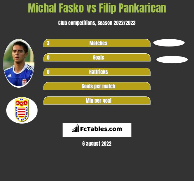 Michal Fasko vs Filip Pankarican h2h player stats