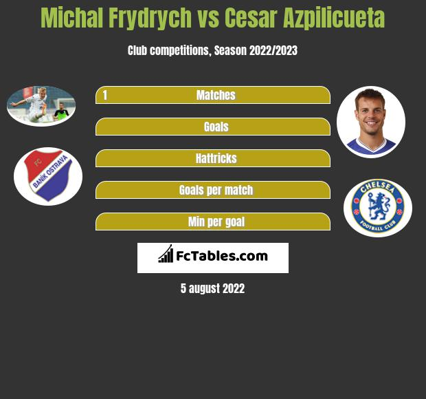 Michal Frydrych infographic statistics for Chelsea