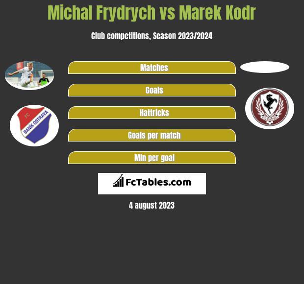 Michal Frydrych vs Marek Kodr infographic
