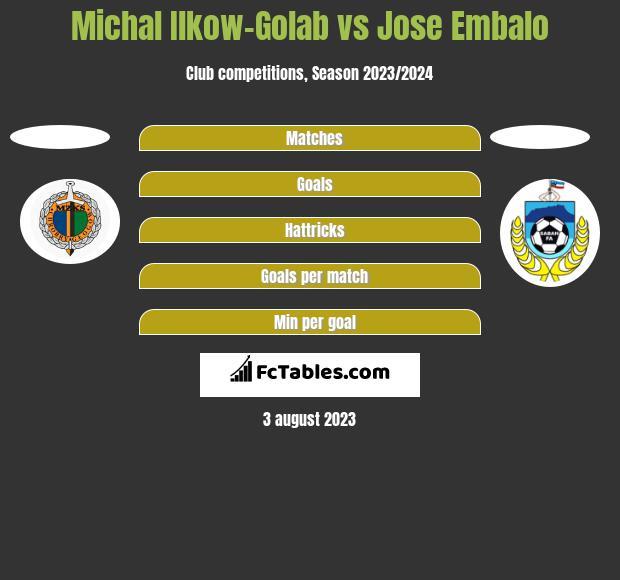 Michał Ilków-Gołąb vs Jose Embalo h2h player stats