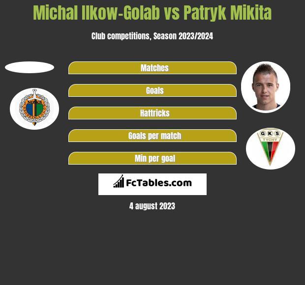 Michał Ilków-Gołąb vs Patryk Mikita h2h player stats