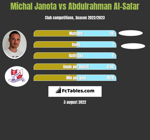 Michał Janota infographic statistics for Damac FC