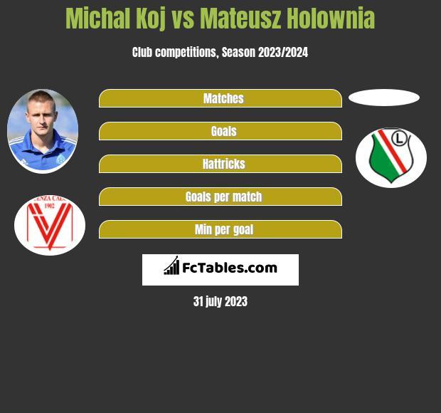 Michal Koj vs Mateusz Holownia infographic