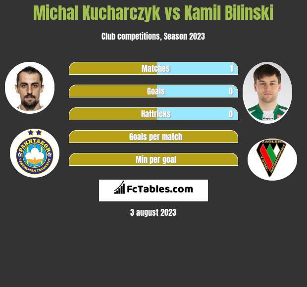 Michal Kucharczyk vs Kamil Bilinski h2h player stats