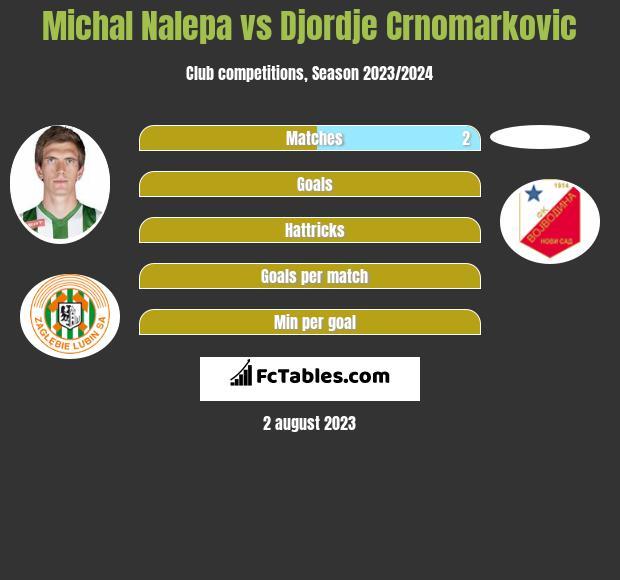 Michał Nalepa vs Djordje Crnomarkovic infographic