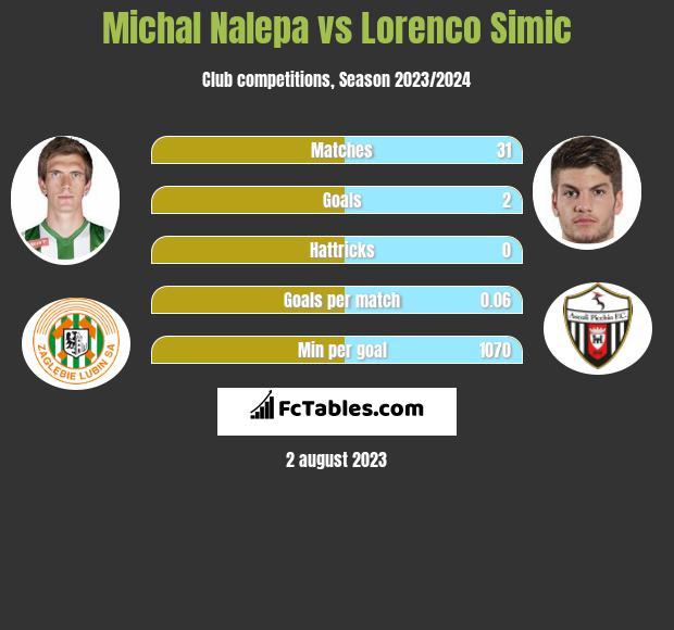Michał Nalepa vs Lorenco Simic infographic