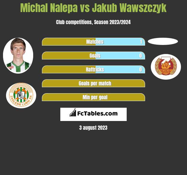 Michał Nalepa vs Jakub Wawszczyk infographic