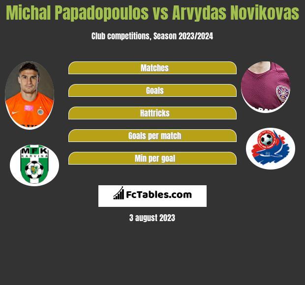 Michal Papadopoulos vs Arvydas Novikovas h2h player stats
