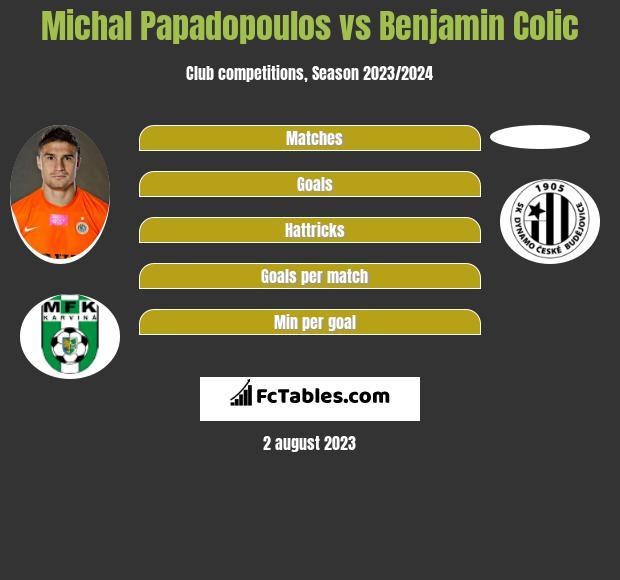 Michal Papadopoulos vs Benjamin Colic h2h player stats