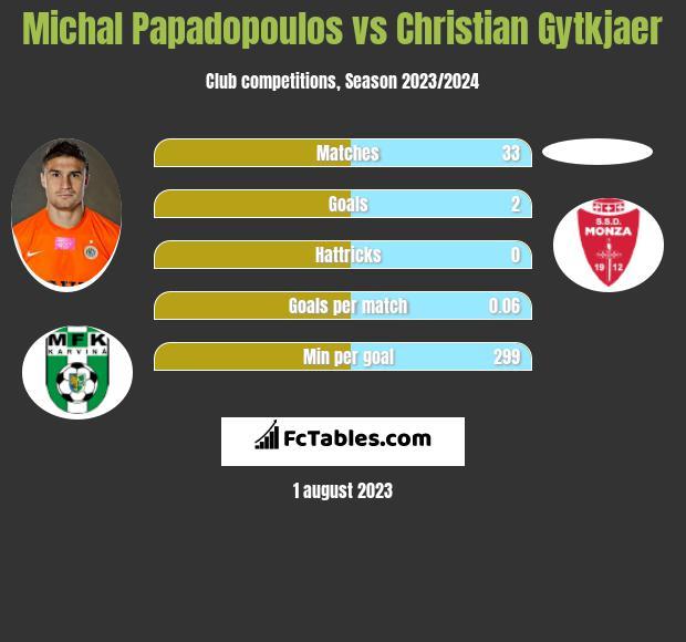 Michal Papadopoulos vs Christian Gytkjaer infographic