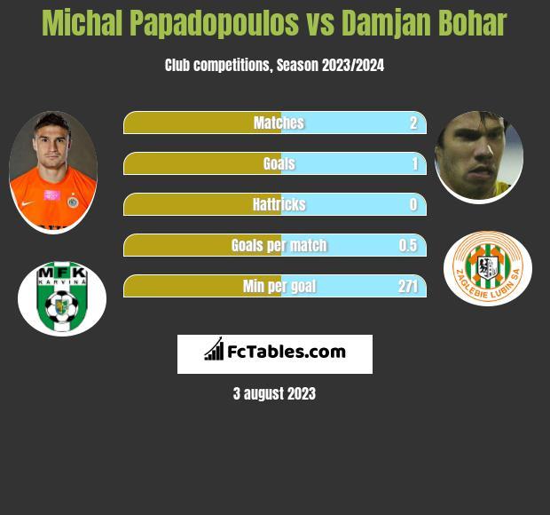 Michal Papadopoulos vs Damjan Bohar infographic