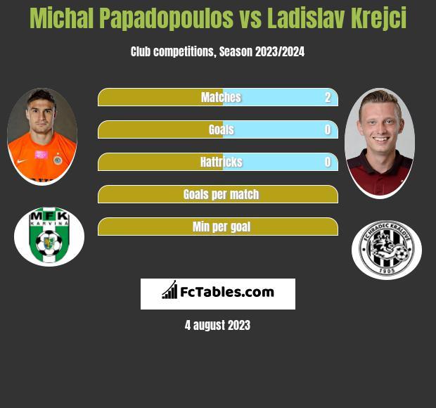 Michal Papadopoulos vs Ladislav Krejci infographic