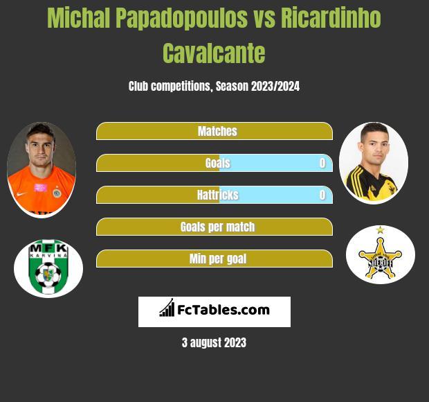 Michal Papadopoulos vs Ricardinho Cavalcante h2h player stats