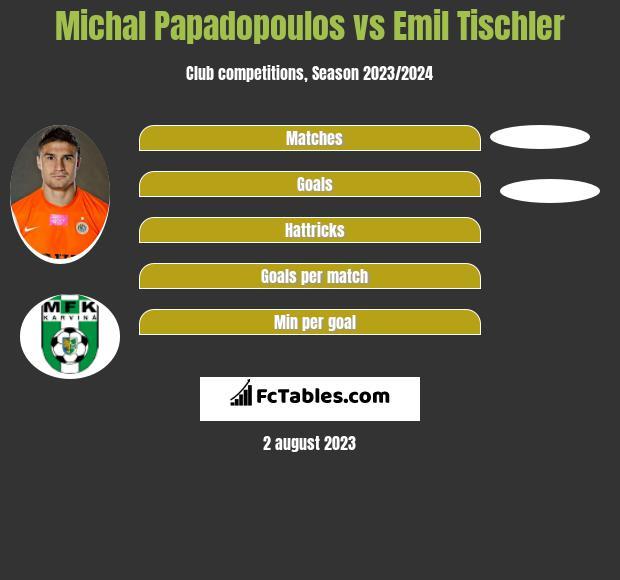 Michal Papadopoulos vs Emil Tischler infographic