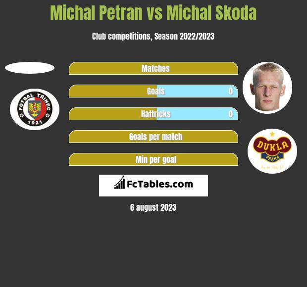 Michal Petran vs Michal Skoda h2h player stats