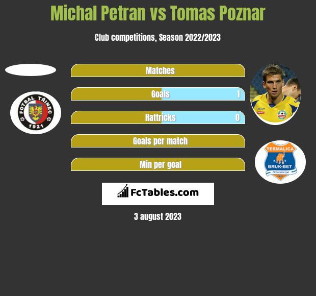 Michal Petran vs Tomas Poznar h2h player stats