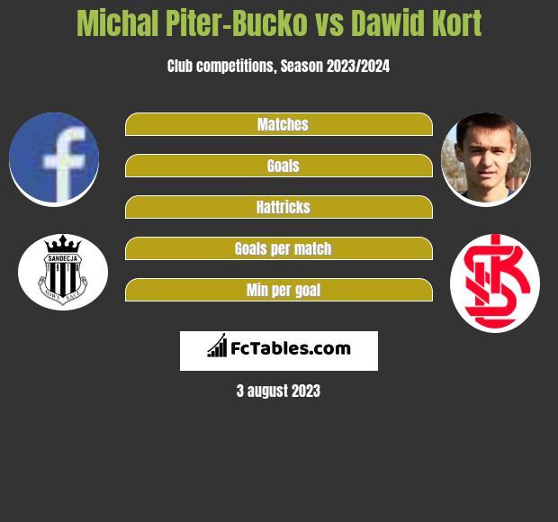 Michal Piter-Bucko vs Dawid Kort h2h player stats