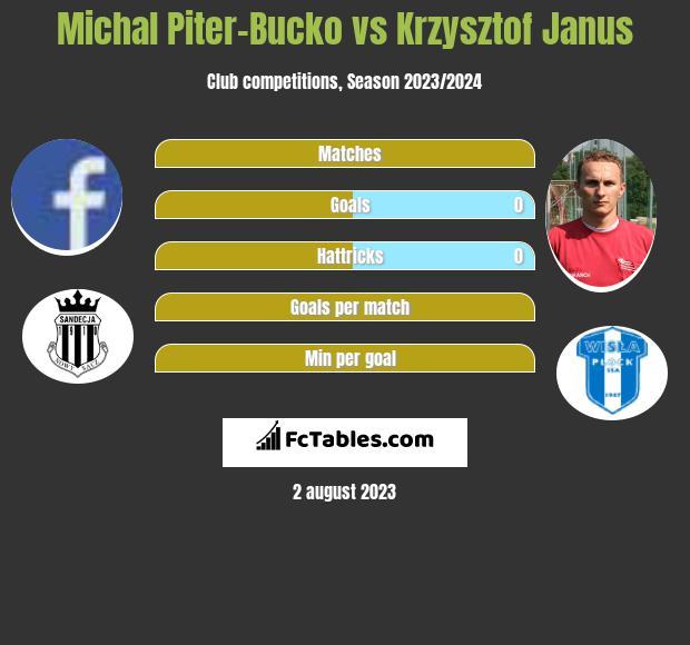 Michal Piter-Bucko vs Krzysztof Janus h2h player stats