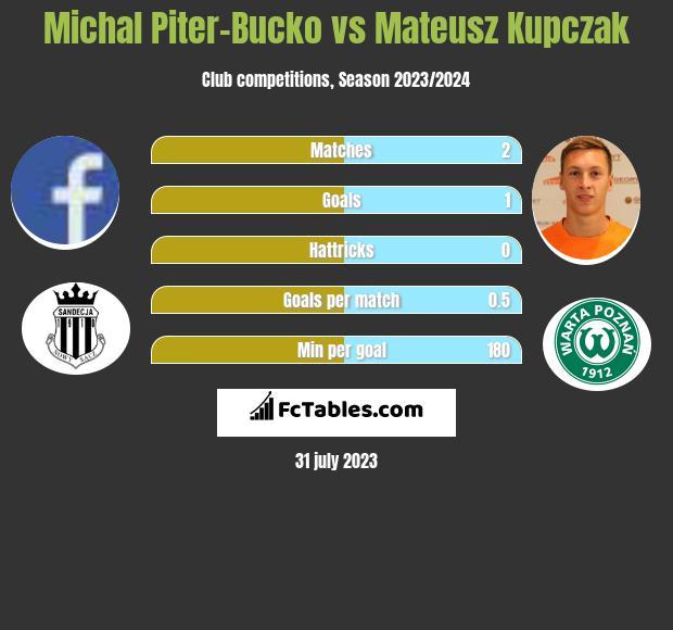 Michal Piter-Bucko vs Mateusz Kupczak h2h player stats