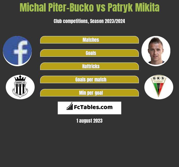Michal Piter-Bucko vs Patryk Mikita h2h player stats