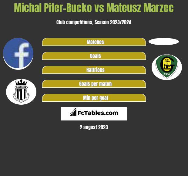 Michal Piter-Bucko vs Mateusz Marzec h2h player stats
