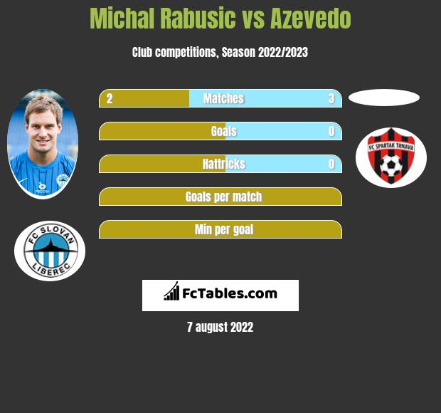 Michal Rabusic vs Azevedo h2h player stats
