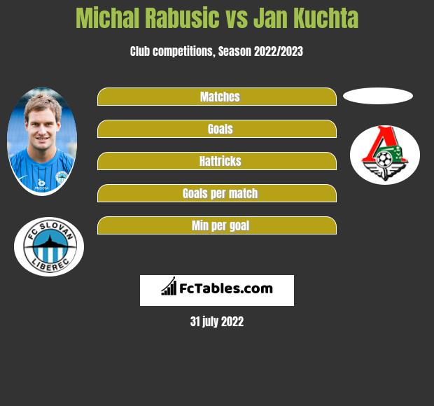 Michal Rabusic vs Jan Kuchta h2h player stats