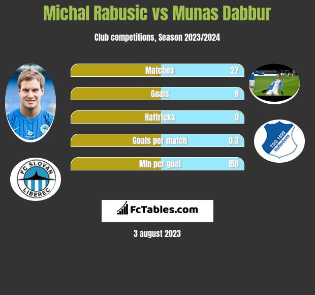 Michal Rabusic vs Munas Dabbur h2h player stats