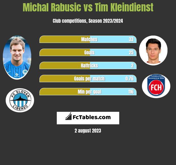 Michal Rabusic vs Tim Kleindienst h2h player stats