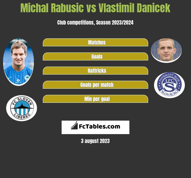 Michal Rabusic vs Vlastimil Danicek h2h player stats
