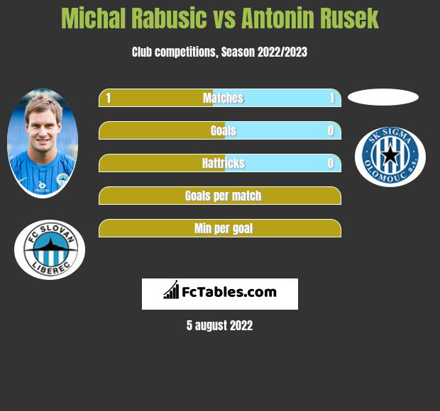 Michal Rabusic vs Antonin Rusek h2h player stats
