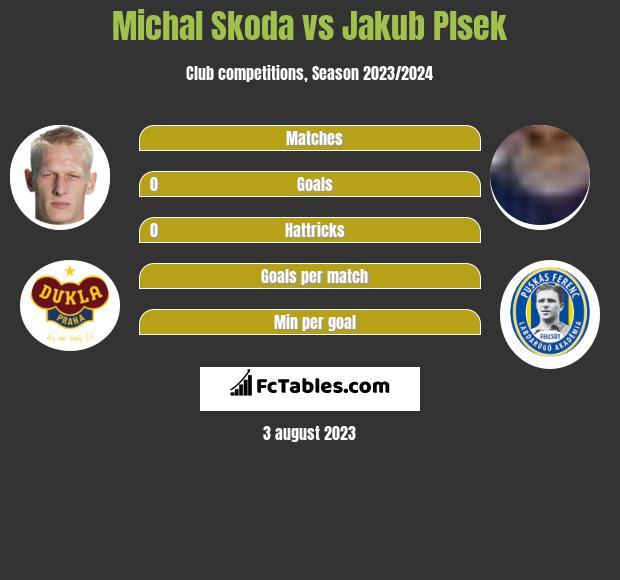 Michal Skoda vs Jakub Plsek h2h player stats