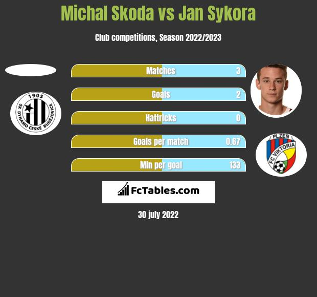 Michal Skoda vs Jan Sykora h2h player stats