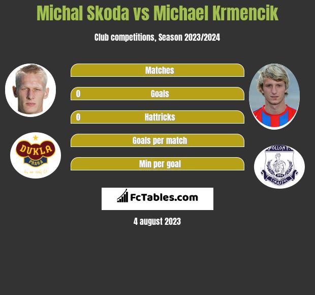 Michal Skoda vs Michael Krmencik h2h player stats